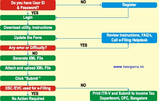 E-FIle Your Income Tax Return, The Right Action for Peace