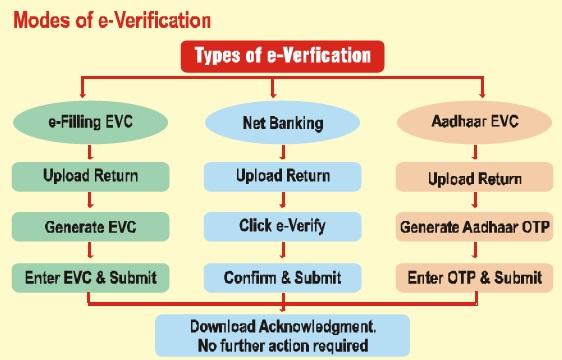 Modes of e-Verification of Income Tax Return