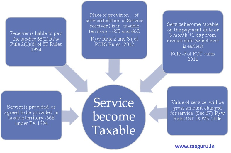 Taxability of Import of service