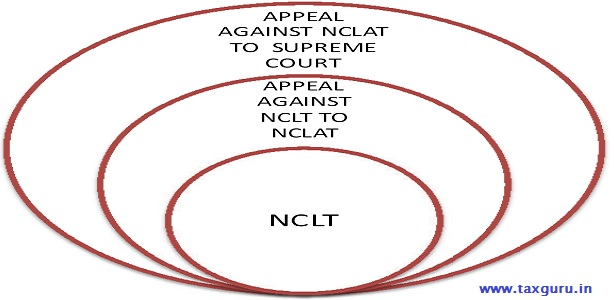 Appeal Against NCLT to SC