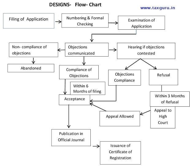 Designs Flow Chart