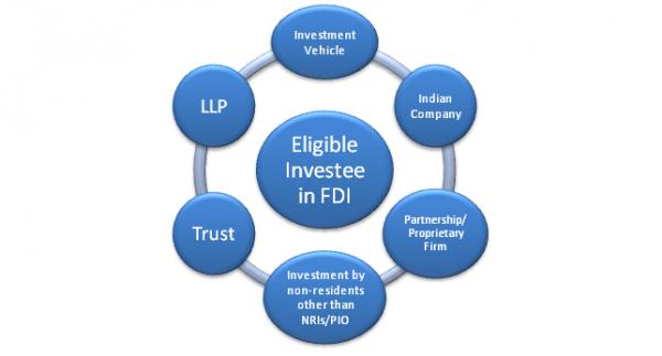 Eligible Investee