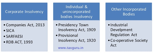 Insolvency Process in India