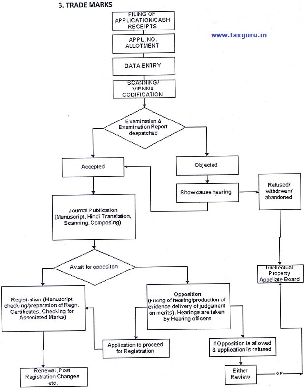 Trademark Application Flow Chart
