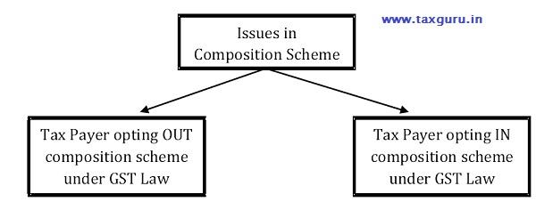 composition scheme issues gst