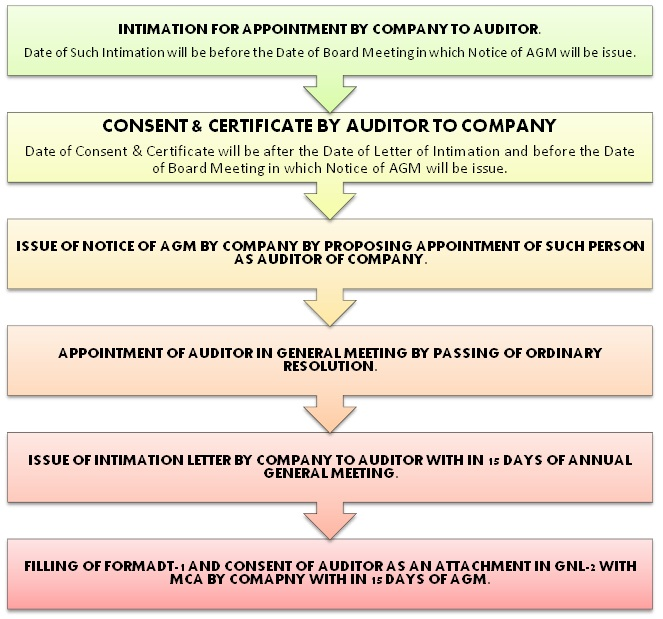 Appointment of statutory auditor under companies act 2013 company shall inform the auditor concerned of his or its appointment and also file a notice of such appointment with the registrar in form adt 1 within 15 spiritdancerdesigns Images