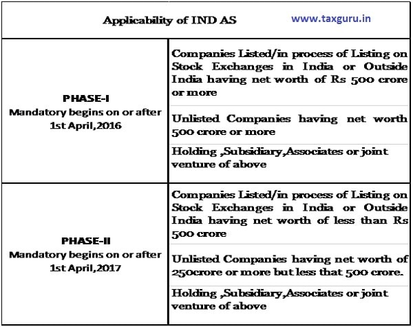 Applicability of IND AS