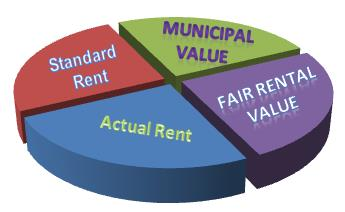 Components of Gross Annual Value