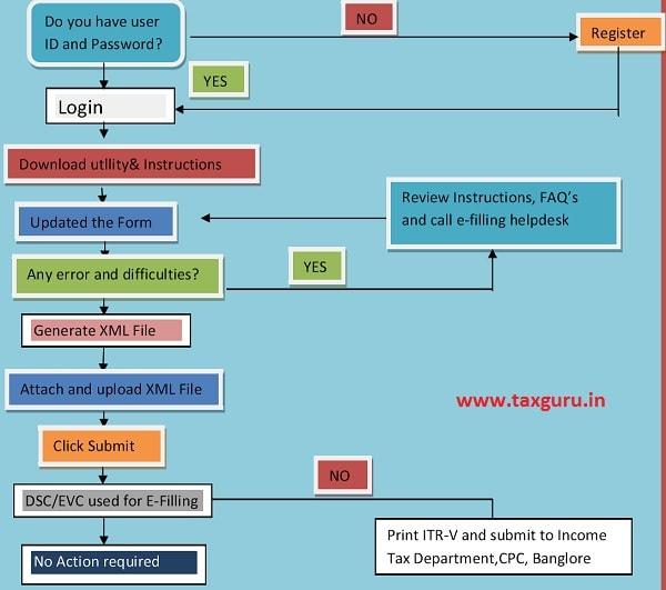 ITR e-Filing Process