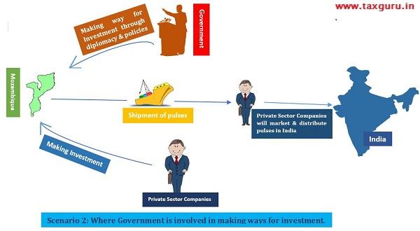 Scenario 2 diagram