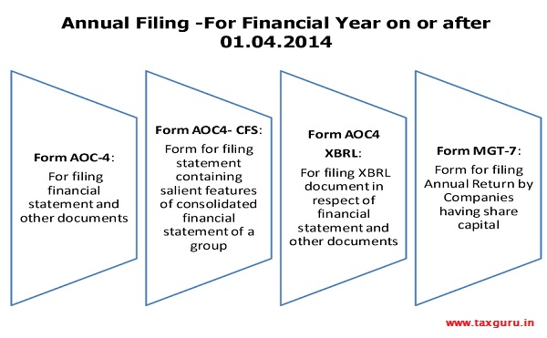 Annual Filing -For Financial Year on or after 01.04.2014
