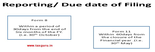 Due Date of Filing Annual Return by LLP
