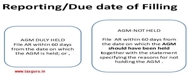 Due Date of Filing Annual Return