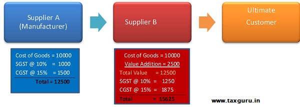 GST Example 1
