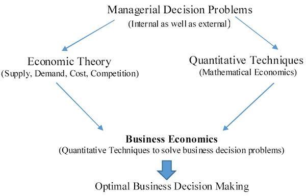 Managerial Decision Problems