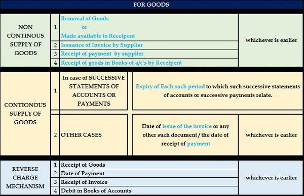POT GST Goods