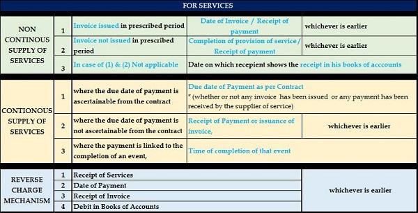 POT GST Services