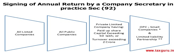 Signing of Annual Return by a Company Secretary in Practice