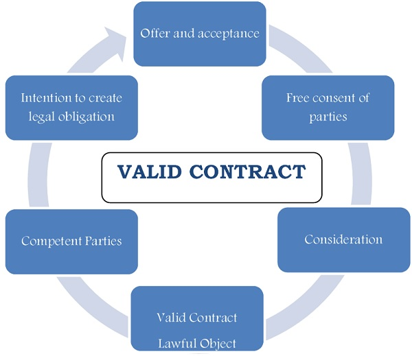 Great As Per Indian Contract Act, 1872, For A Valid Contract There Should Be  Presence Of All The Following Essential Elements: