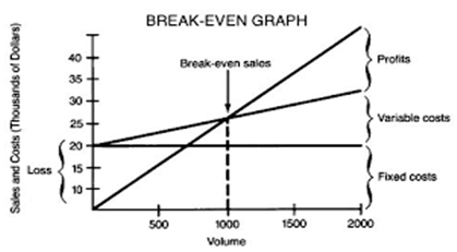 break even chart