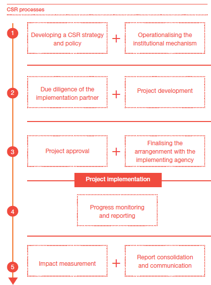 csr processes