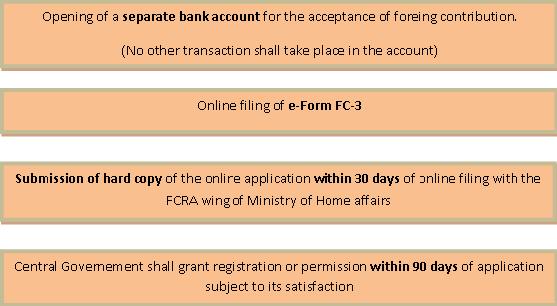 fcra procedure