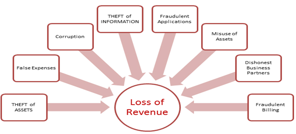 loss of revenue