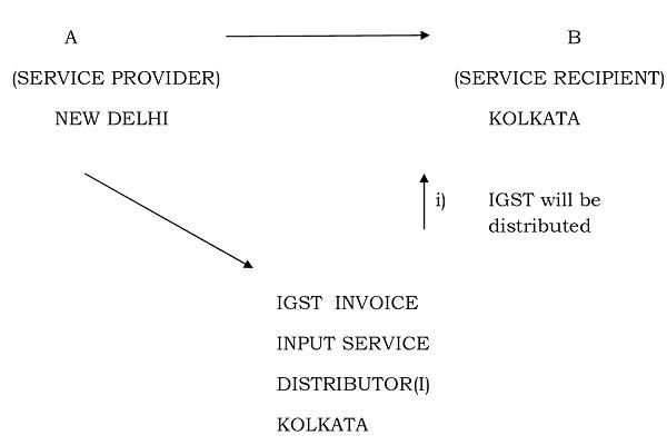 distribution-of-igst