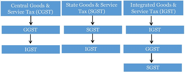 gst-chronology-of-utilising-credit