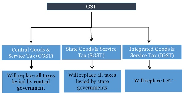 an analysis of the goods and services tax by howard government Cpps policy paper series october 22, 2013 the introduction of goods and services tax in malaysia: a policy analysis lau zheng.