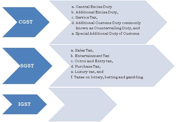 gst-regime-tax-structure