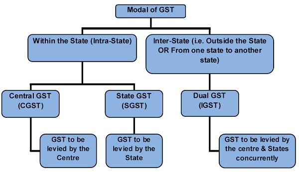 Modal of GST