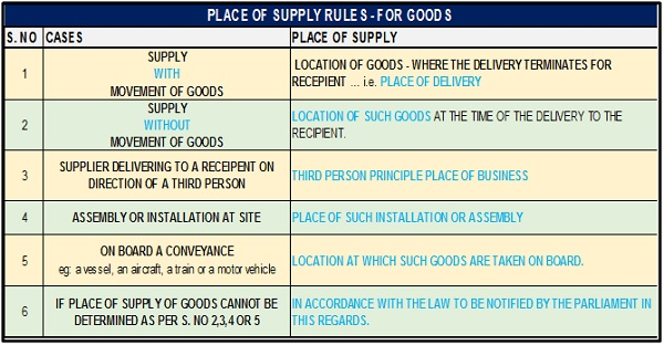 place-of-supply-for-goods