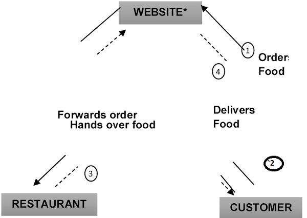 pick-and-deliver-marketplace-model