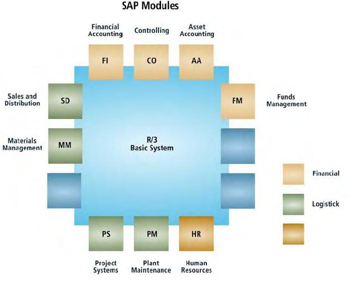 sap-modules