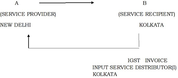 under-cgst-and-sgst-act-distribution-of-igst