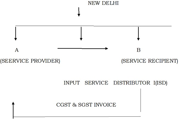 under-cgst-and-sgst-act-distribution-of-cgst-and-sgst