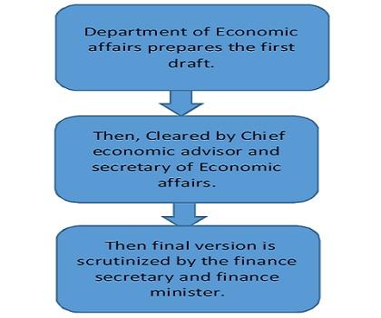 economic-survey