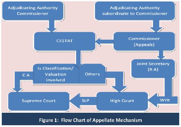 figure-1-flow-chart-of-appellate-mechanism