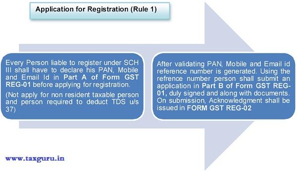 gst-application-for-registration-rule-1