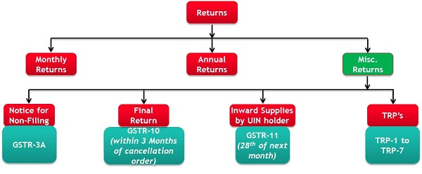 GST Return filing Process in India