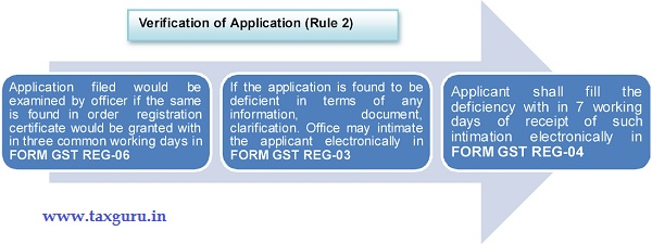 gst-verification-of-application-rule-2