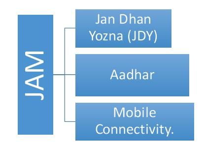jam-across-indian-economy