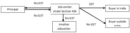 jobworker-in-gst