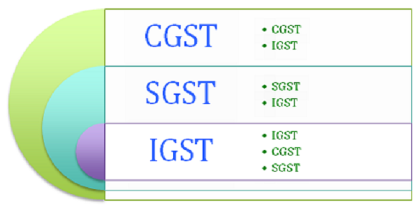 manner-of-utilization-of-input-tax-credit-q2-faq-on-gst-pg-91