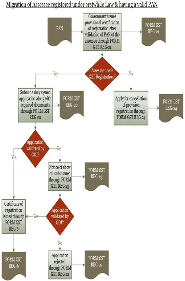 migration-of-assessee-registered-under-erstwhile-law-having-valid-pan