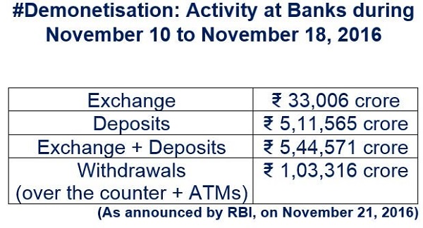 demonetisation-activity-of-banks-during-nov-10-to-nov-18-2016