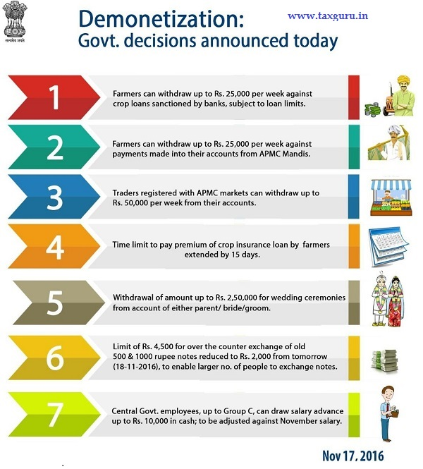 demonetization-7-government-decisions-taken-on-17-11-2016