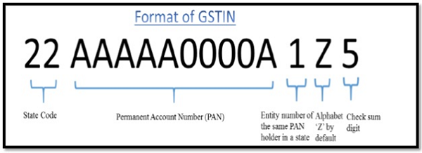 format-of-gstin