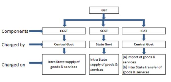 gst-mechanism-cgst-sgst-igst